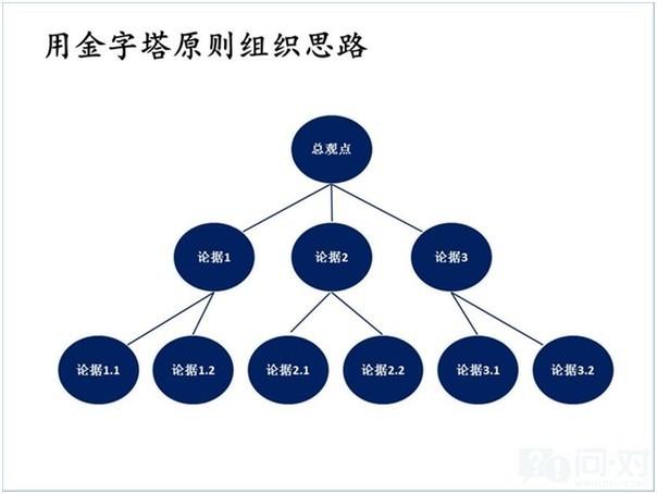 金字塔原则是一种用总分结构归纳问题的方式