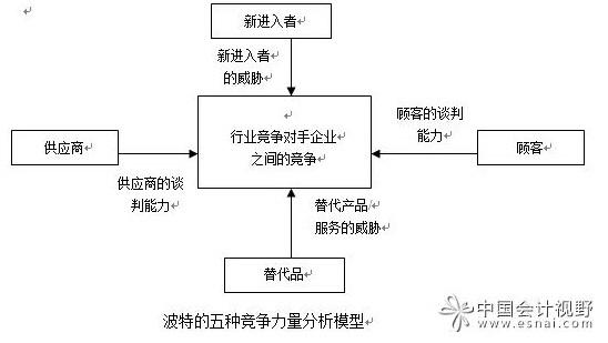 管理咨询模型