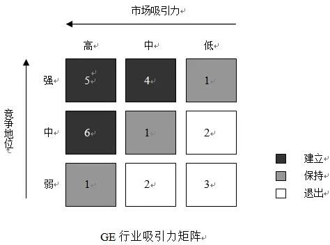 GE行业吸引力矩阵