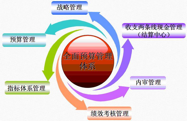 预算管理体系