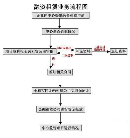 融资租赁业务流程图