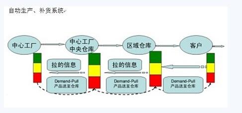 自动生产补货系统
