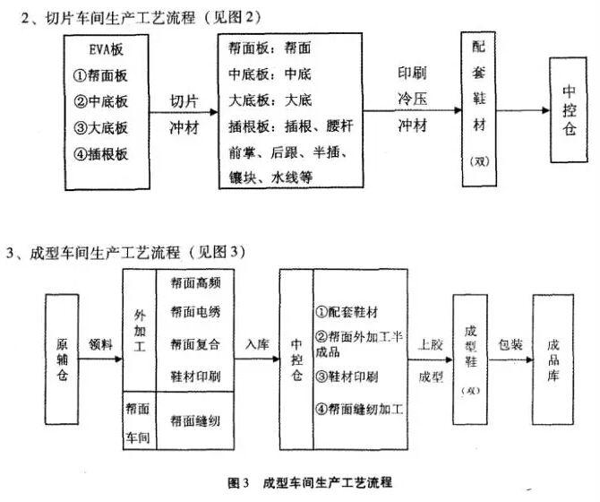 车间生产工艺流程