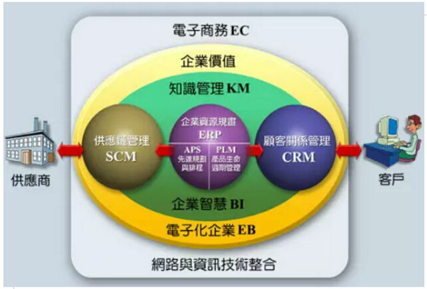 中国企业内部控制十大漏洞,你中招了吗