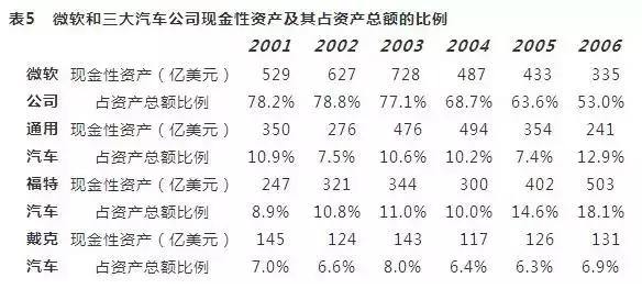 微软和三大汽车公司现金性资产及其占资产总额的比例
