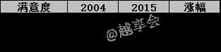 大数据:过去12年里,财会人员的薪资发生了什么?
