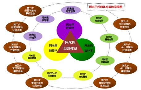 1 哲学系统 哲学系统是阿米巴经营的最高指挥部,是企业经营一切决策